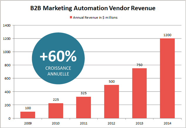 market-marketing-automation